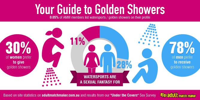 Infographic: Guide to Golden Showers