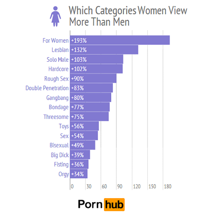 Which categories women view more than men
